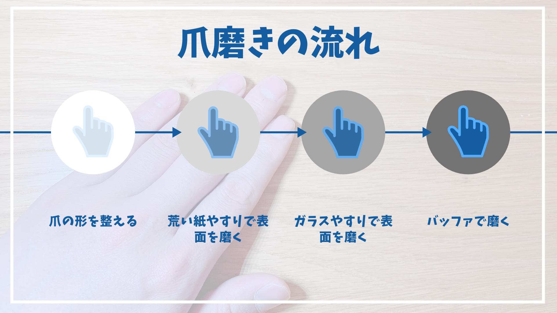 爪磨き 順番